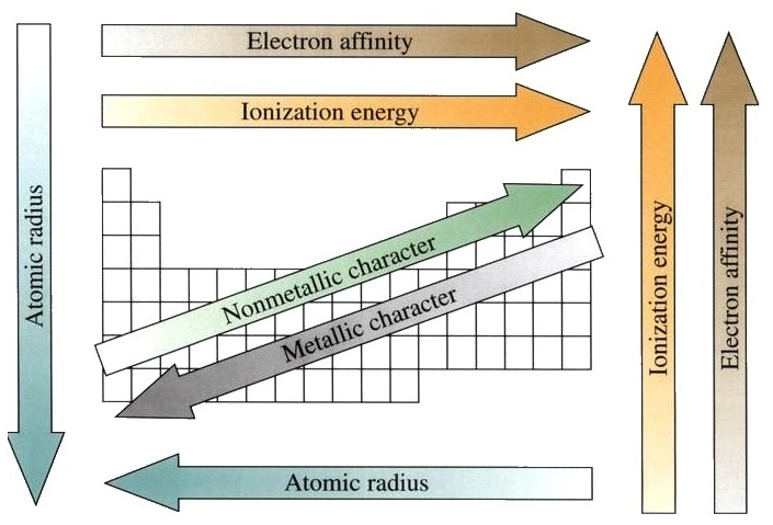 electron affinity and ionization energy relationship to power